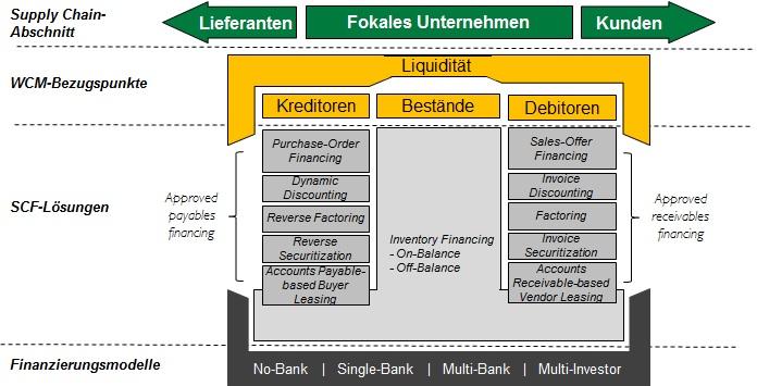 Supply Chain Finance Lösungen
