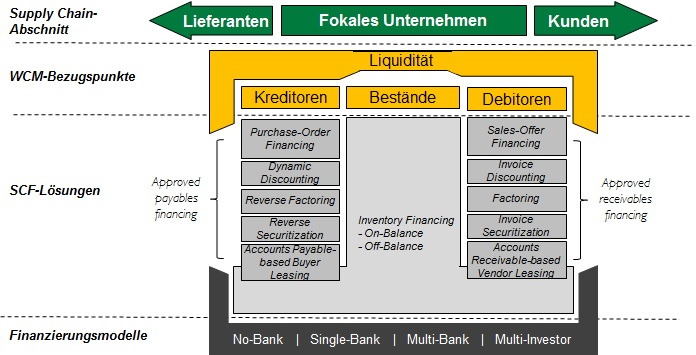 Supply Chain Finance Lösungen